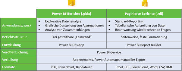 Power BI paginated Reports 5